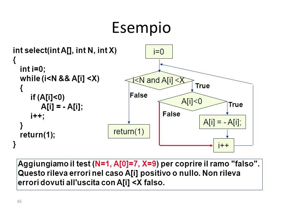 Esempio int select(int A[], int N, int X) i=0 { int i=0;